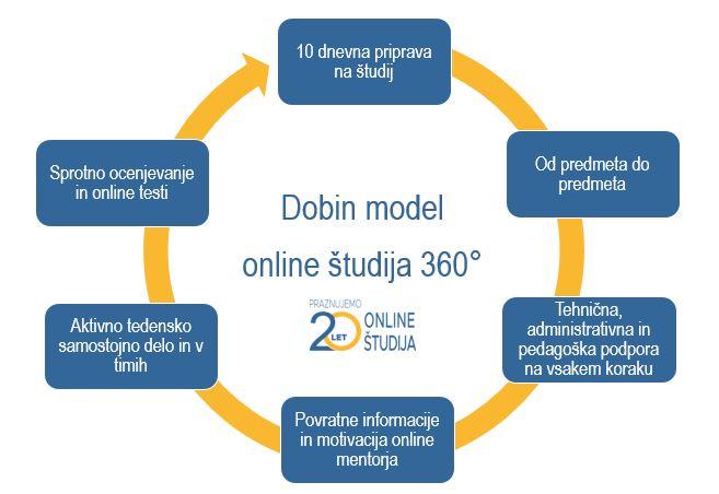 Dobin model online študija